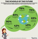 Imagining the schools of the future