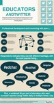 Educators and Twitter: Infographic