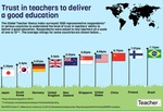 Trust in teachers: Infographic