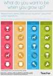 Students and career aspirations: Infographic