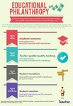 Infographic: Educational philanthropy