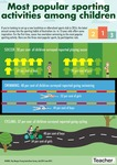 Infographic: Popular sports amongst youngsters by Jo Earp