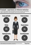 Infographic: Principals' experiences of offensive behaviour