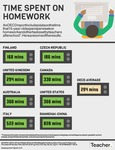 Infographic: Time spent on homework