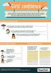 Infographic: Girls' confidence by Jo Earp