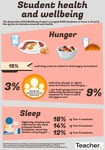 Infographic: Student health and wellbeing