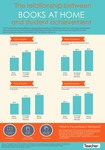 Infographic: Books in the home and student achievement by Rebecca Vukovic