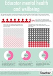 Infographic: Educator mental health and wellbeing by Jo Earp