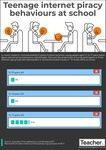 Infographic: Teenage internet piracy behaviours at school