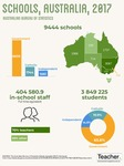 Infographic: Schools Australia data by Dominique Russell