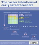 Infographic: The career intentions of early career teachers