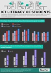 Infographic: ICT Literacy of students