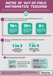 Infographic: Out-of-field Maths teaching