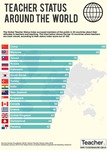 Infographic: Teacher status around the world