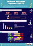 Infographic: Student attitudes towards STEM by Dominique Russell