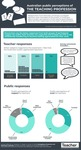 Infographic: Public perceptions of the teaching profession by Jo Earp