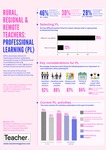 Infographic: Rural, regional and remote professional learning by Dominique Russell