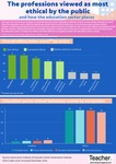 Infographic: The professions viewed as most ethical by the public by Dominique Russell