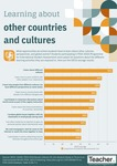 Infographic: Learning about other countries and cultures by Jo Earp