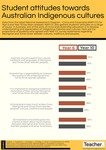 Infographic: Student attitudes towards Australian Indigenous cultures by Jo Earp