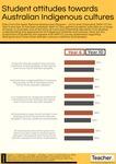 Infographic: Student attitudes towards Australian Indigenous cultures