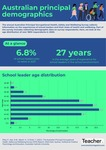 Infographic: Principal demographics by Dominique Russell