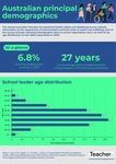 Infographic: Principal demographics