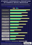 Infographic: Students' experiences and perceptions of harmful sexual behaviour