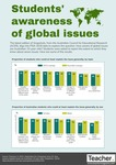 Infographic: Students' awareness of global issues