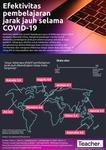 Infografik: Efektivitas pembelajaran jarak jauh selama COVID-19