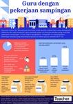 Infografik: Guru dengan pekerjaan sampingan