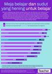 Infografik: Meja belajar dan sudut yang hening untuk belajar